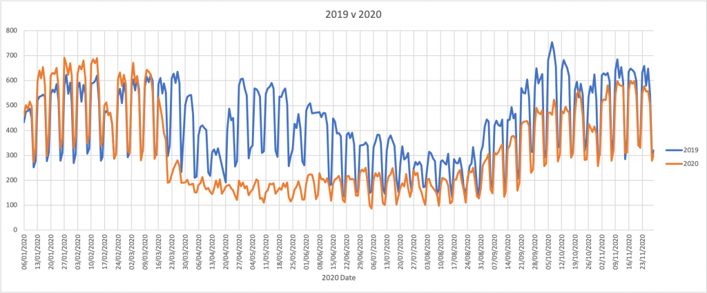 2019 and 2020 border traffic on same graph, 2020 starts off higher, drops during first lockdown, picks up again in autumn term but is still lower than this time last year.