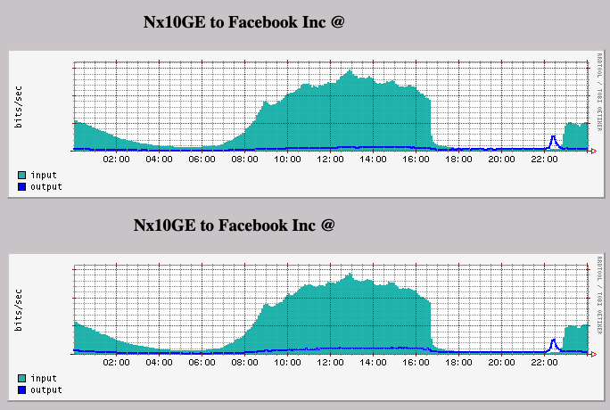 Graph of Facebook/Janet traffic showing it disappearing to zero